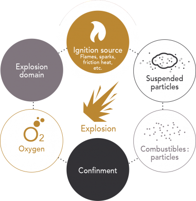 Six requiremnts of a dust explosion - Explosion Venting | AIRPLUS Industrial