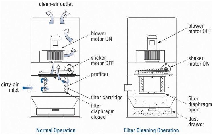 Donaldson Vibra Shake operational explanation diagram   AIRPLUS Industrial