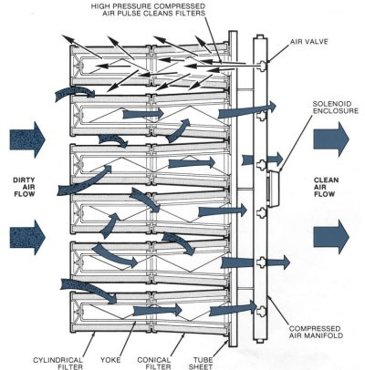 Donaldson Ambient Air Tubesheet operational explanation diagram   AIRPLUS Industrial